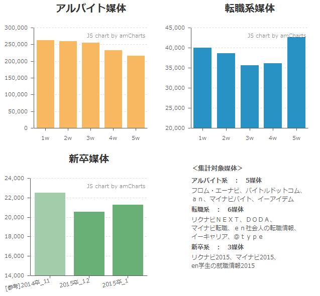 2013年12月度求人サイト掲載件数速報