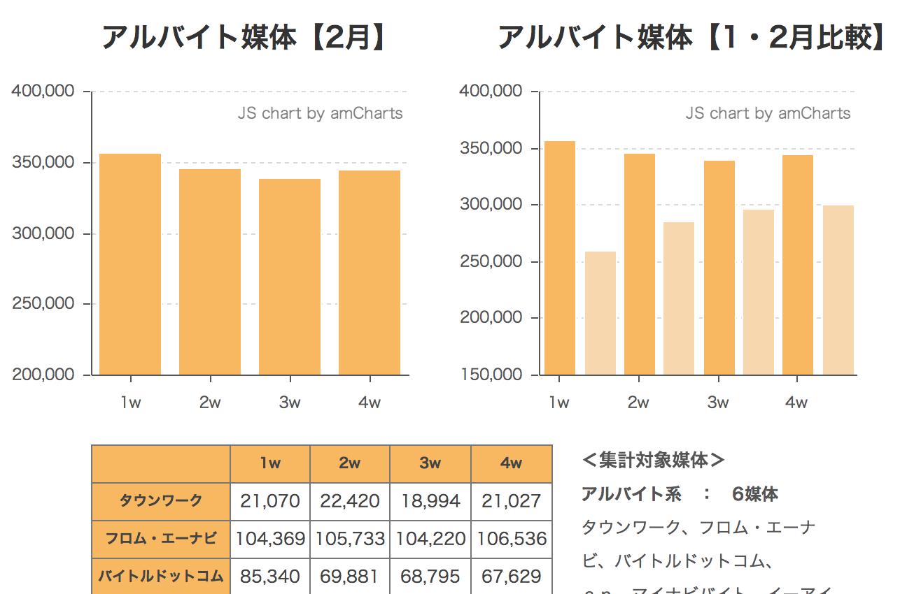 2014年2月度求人サイト掲載件数速報