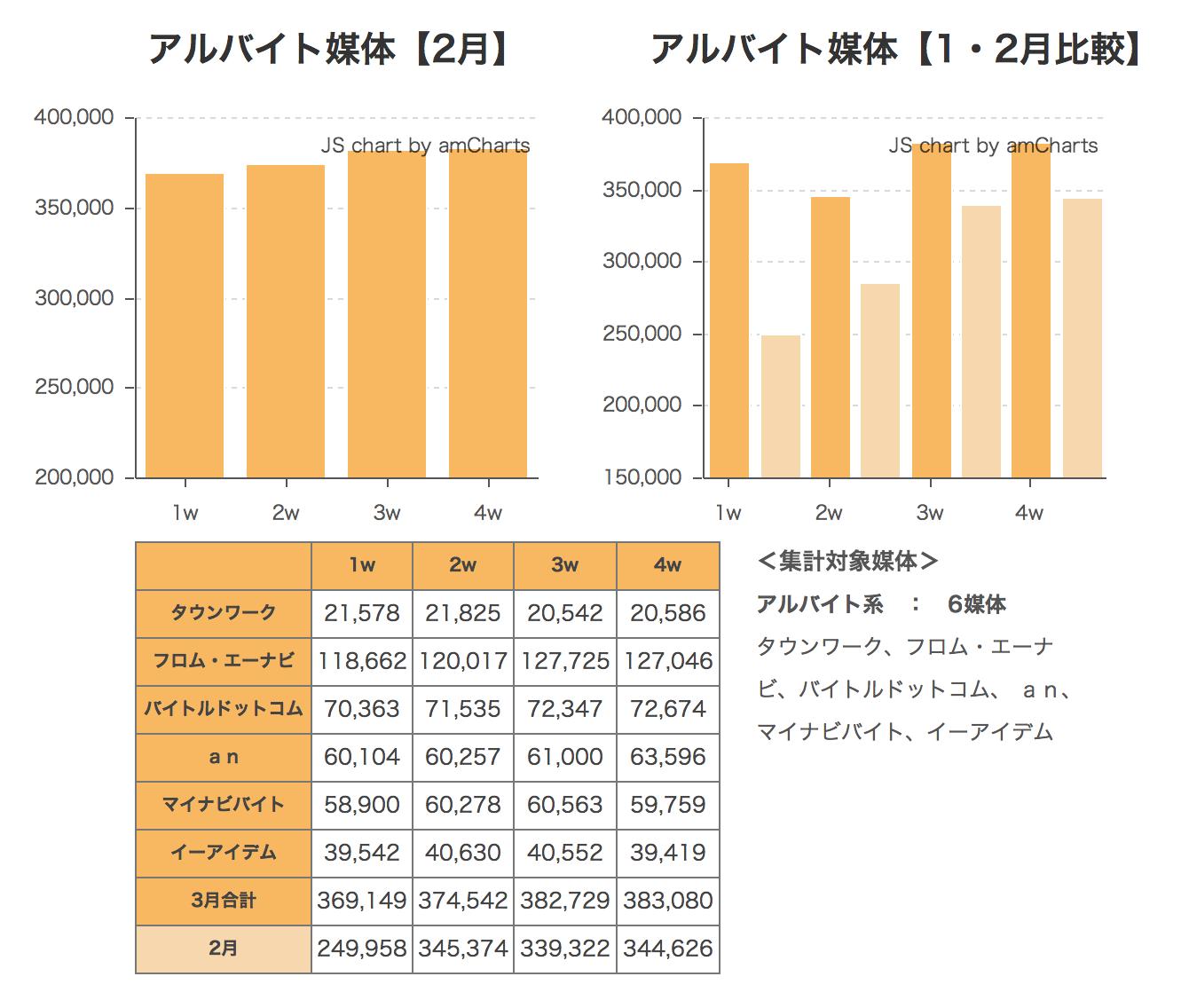 2014年3月度求人サイト掲載件数速報