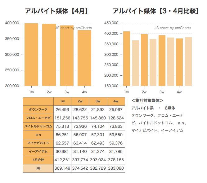 2014年4月度求人サイト掲載件数速報
