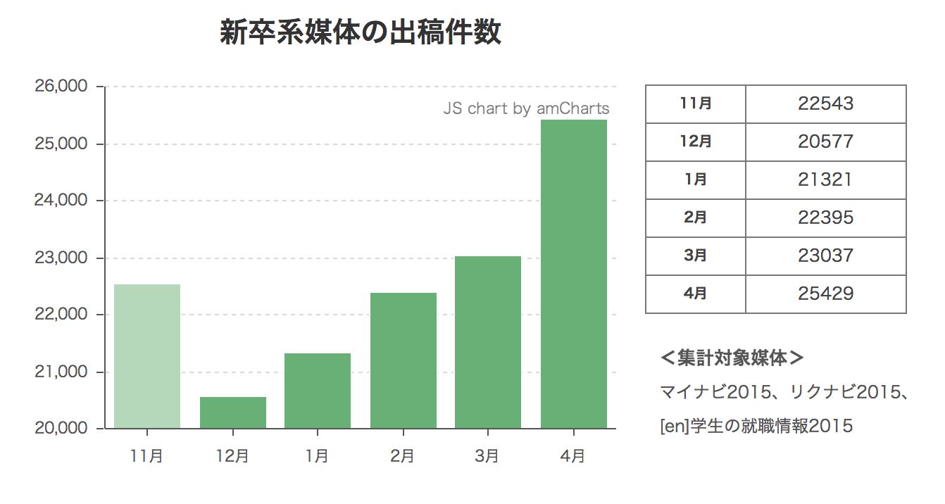 2015年度新卒系媒体の掲載件数レポート