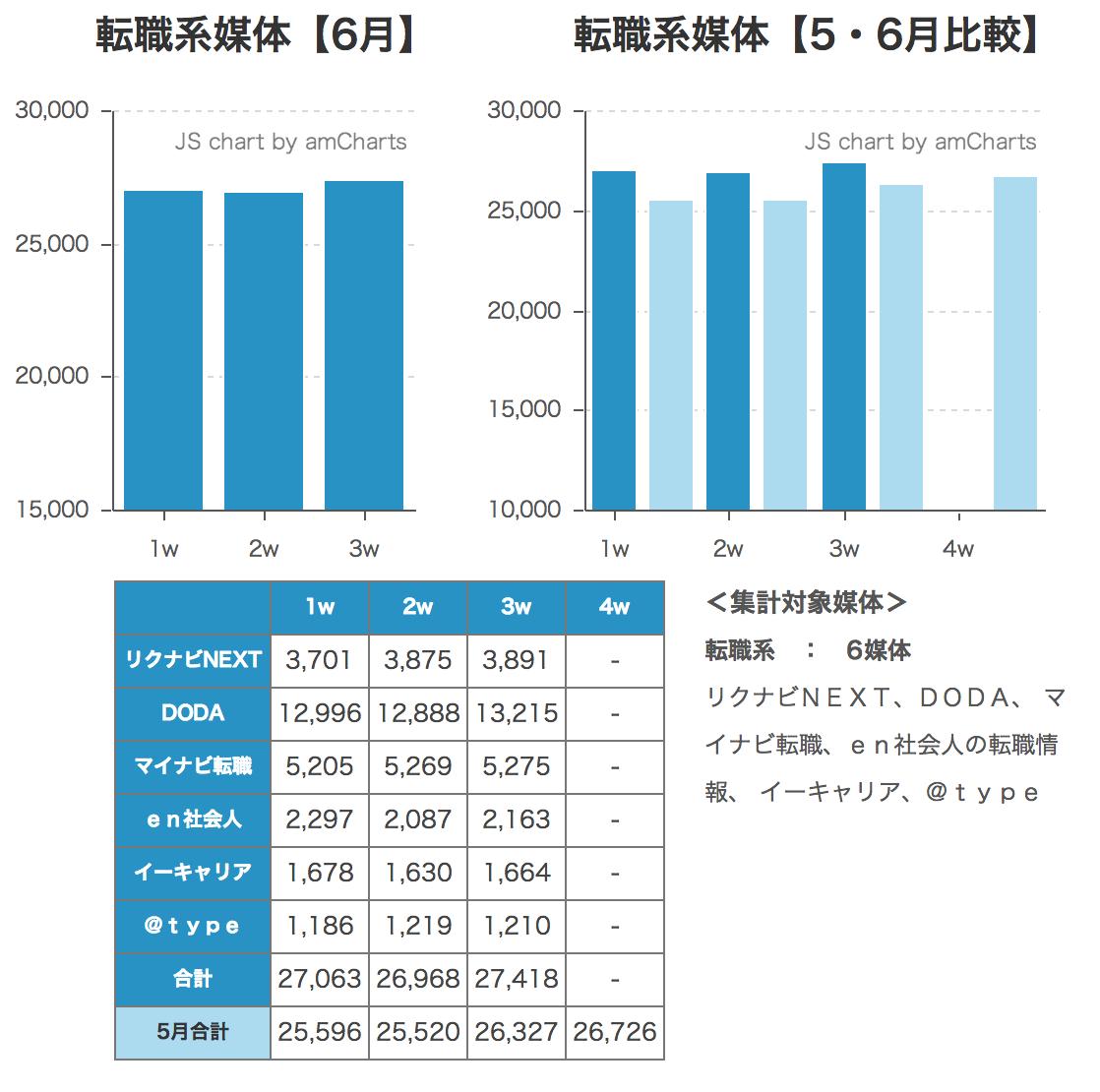 ウィークリー求人サイト掲載件数速報 2014年6月3週