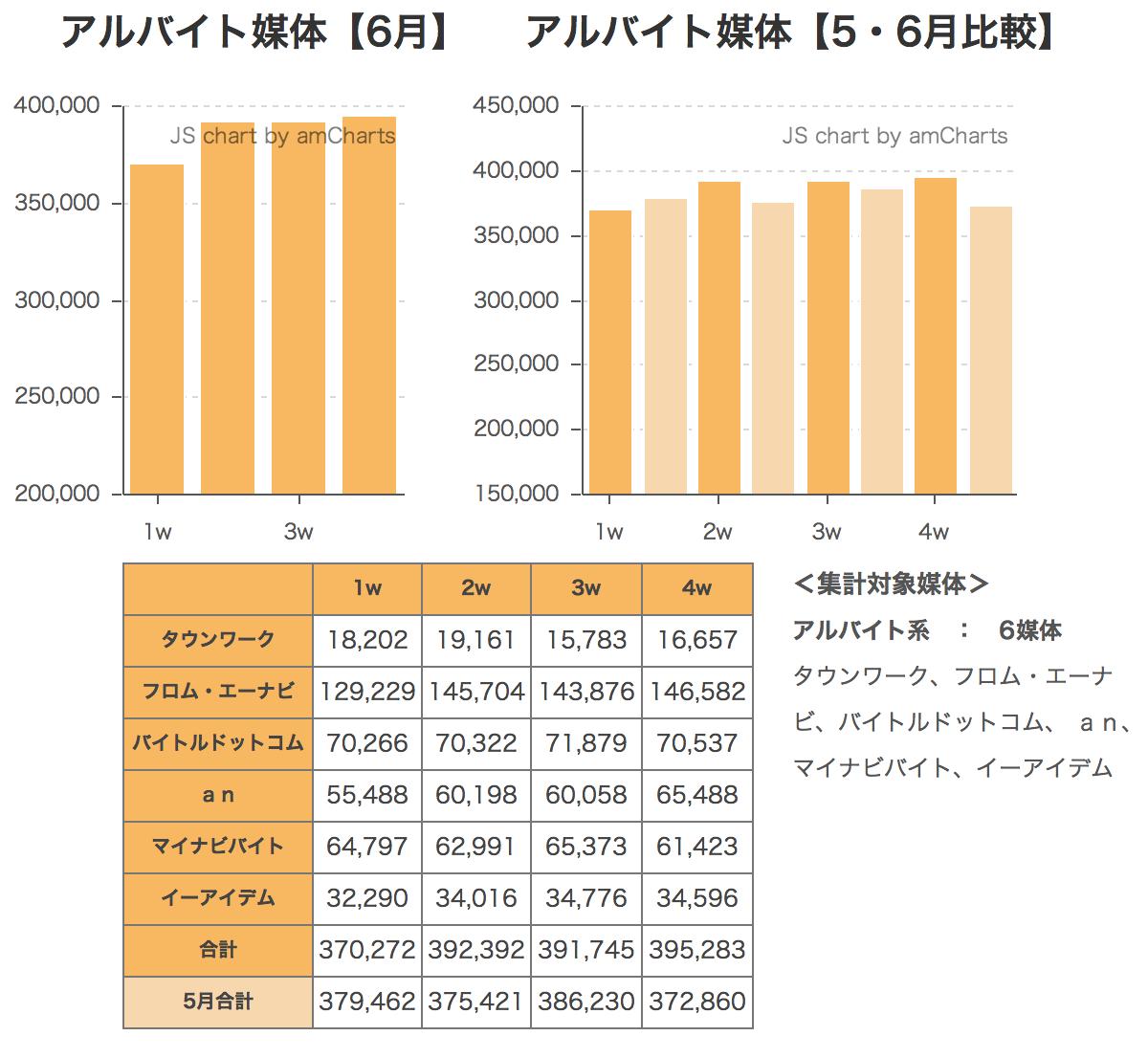 ウィークリー求人サイト掲載件数速報 2014年6月4週
