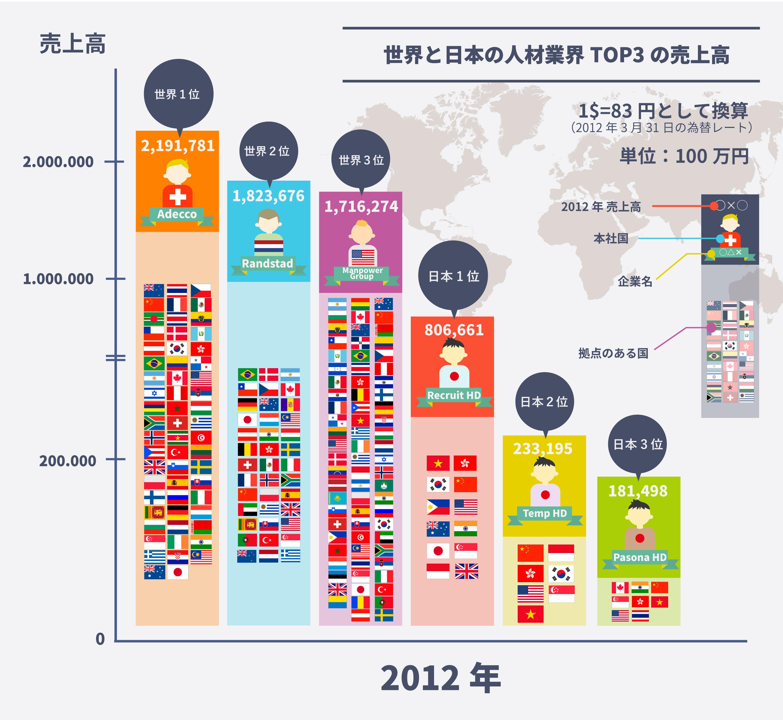 世界と日本の人材業界TOP3の売上...