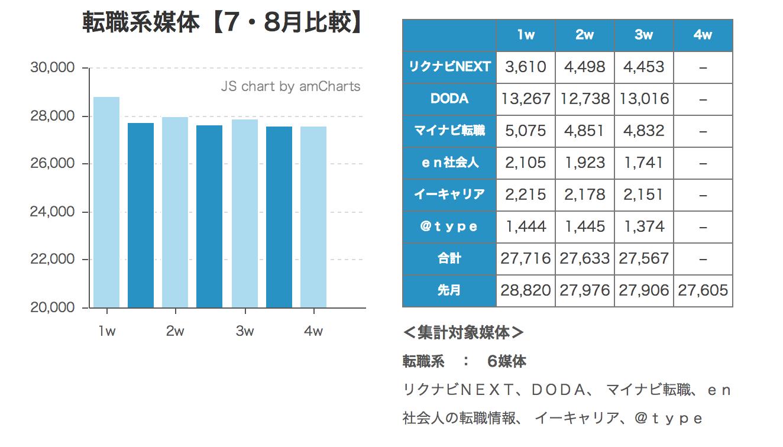 ウィークリー求人サイト掲載件数速報 2014年8月3週