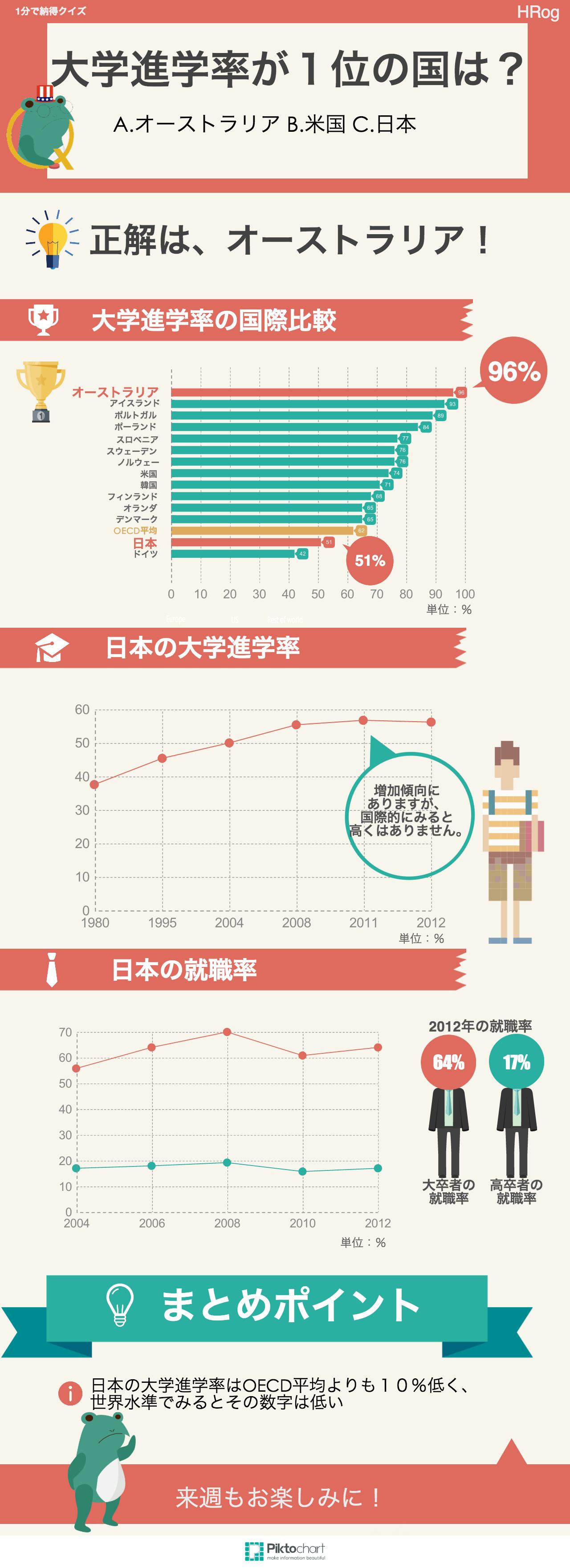 大学進学率が1位の国はどこ?