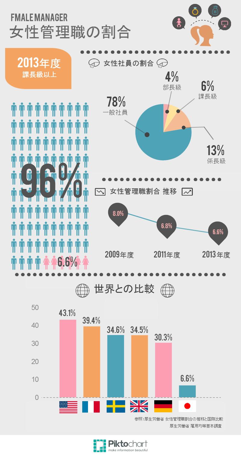 女性管理職割合 (5)