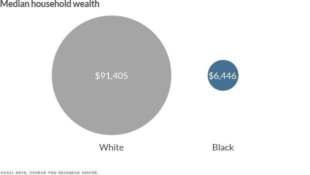 black-white-divide-wealth-620xa