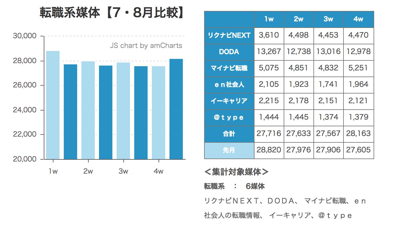 ウィークリー求人サイト掲載件数速報 2014年8月4週