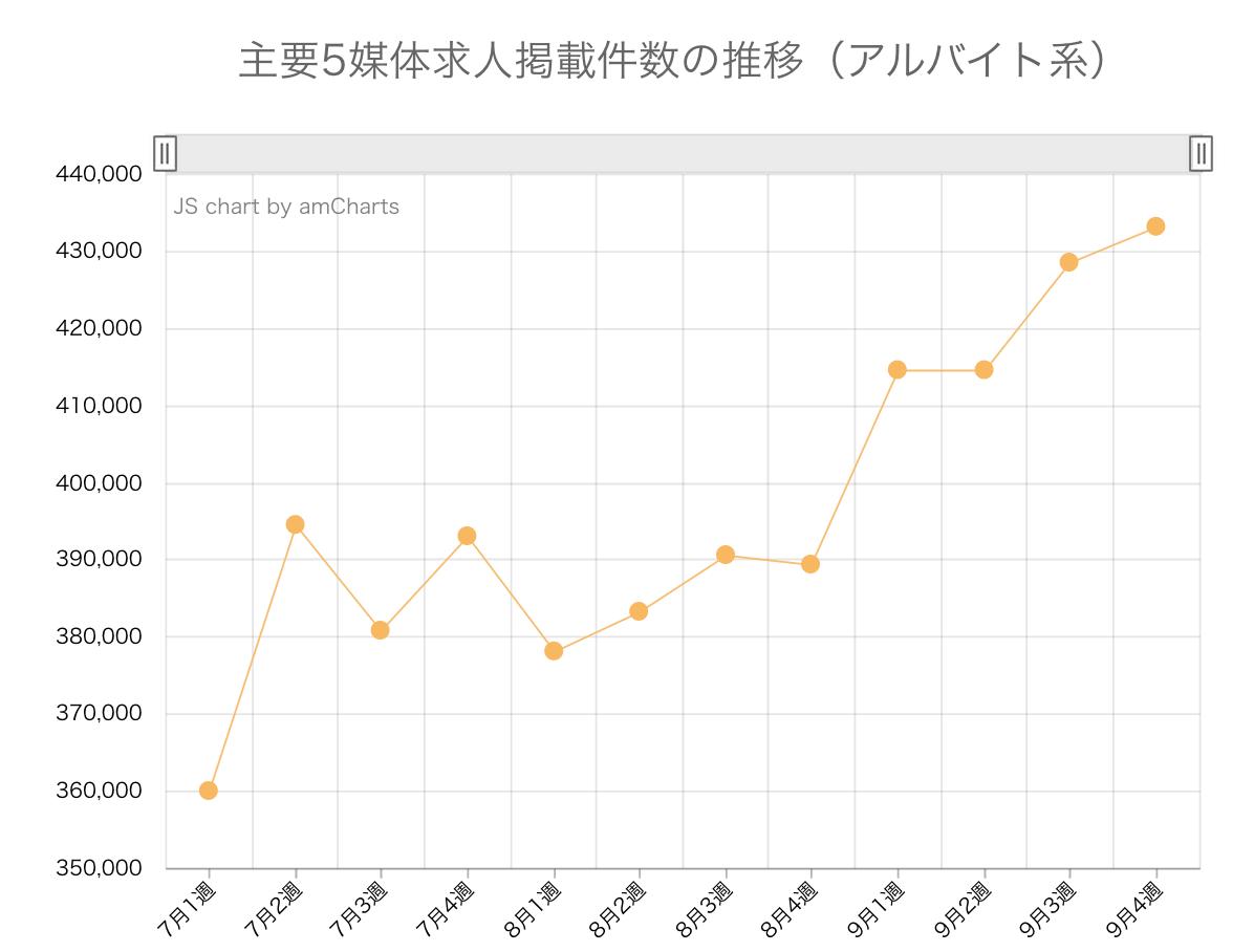 求人サイト掲載件数7月〜9月の推移