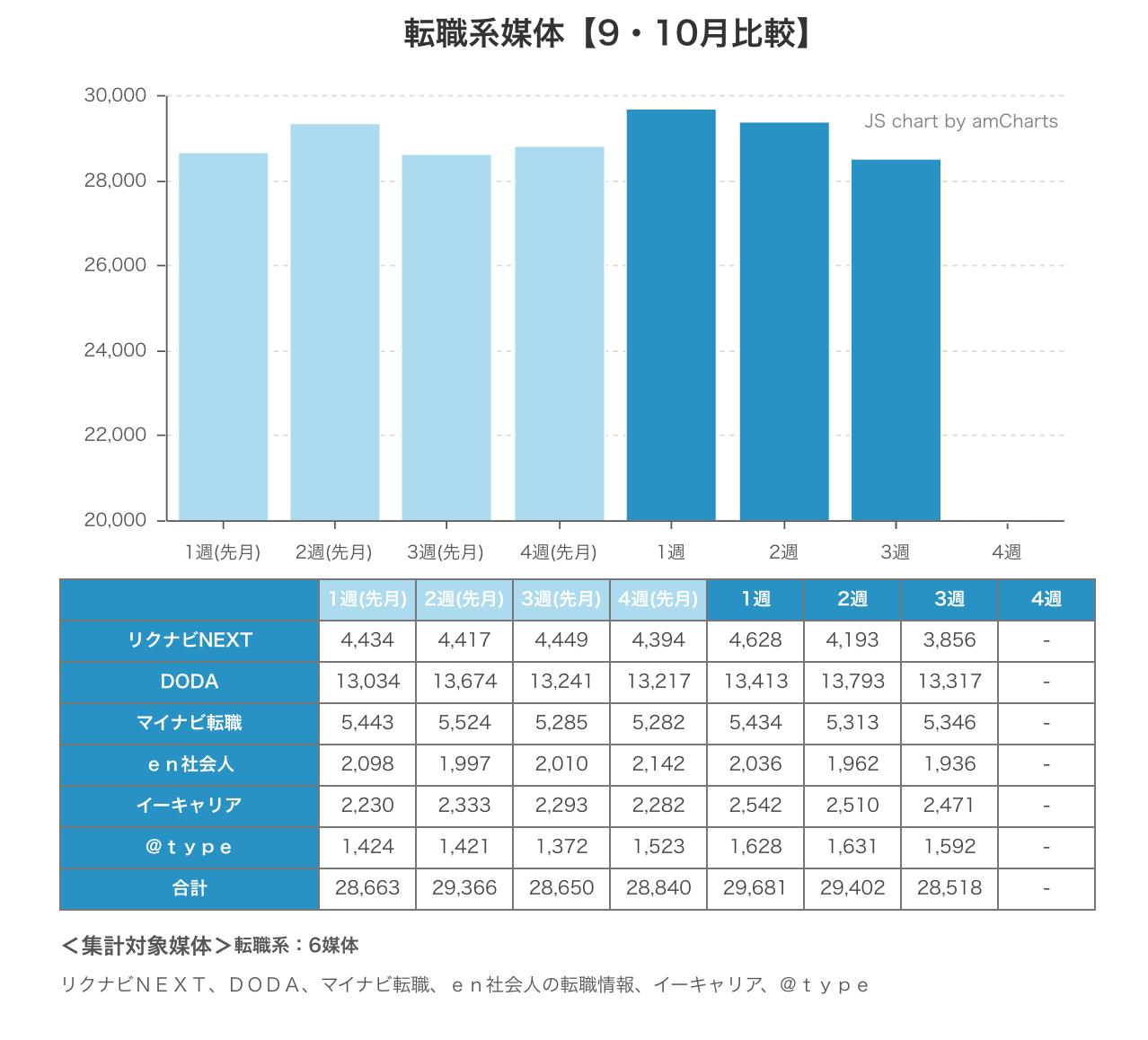 ウィークリー求人サイト掲載件数速報 2014年10月3週