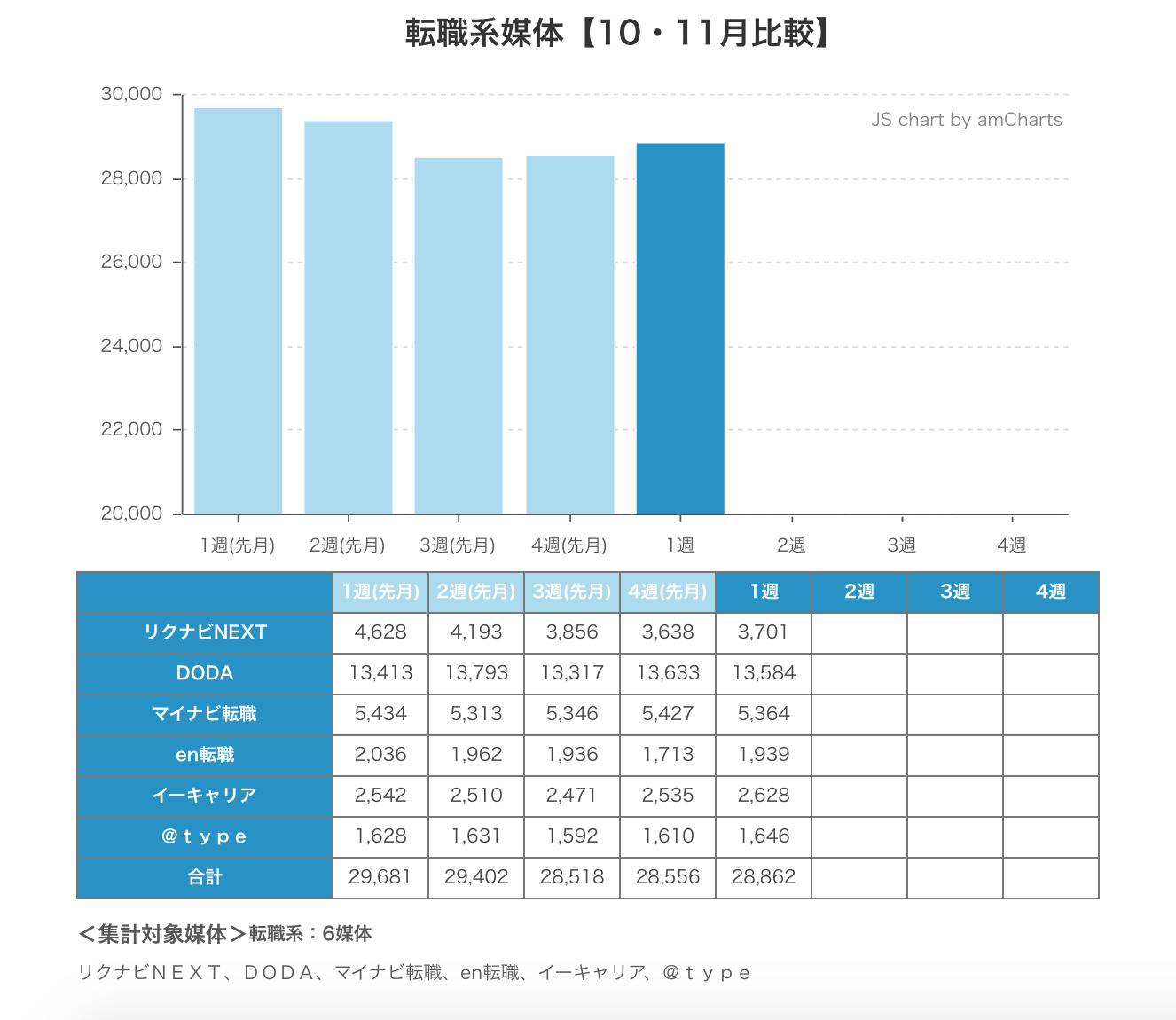 ウィークリー求人サイト掲載件数速報 2014年11月1週