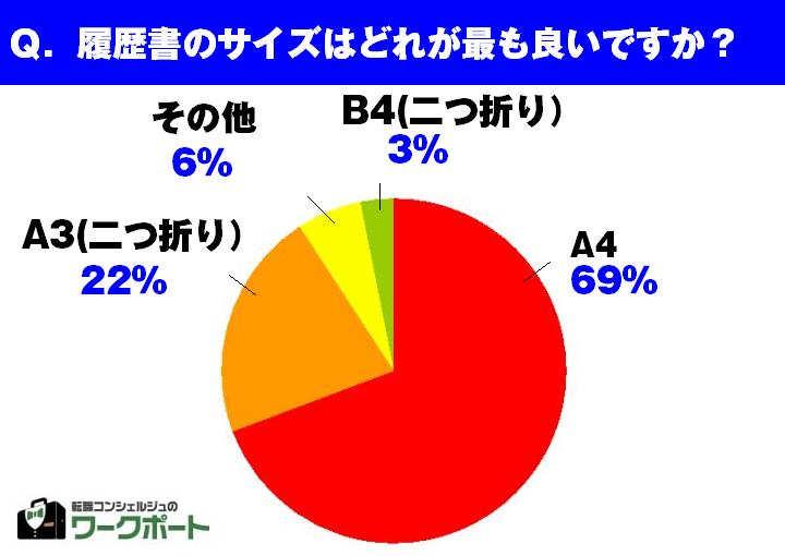 採用担当者のホンネ調査【~採用の常識・非常識~】 約7割の採用担当者が推奨。 履歴書のサイズは「A4サイズ」が好まれる!