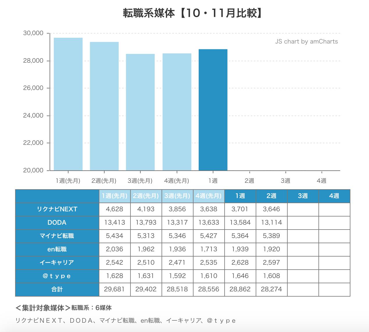 ウィークリー求人サイト掲載件数速報 2014年11月2週