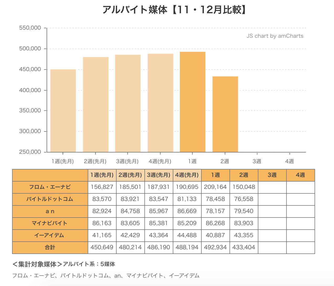 ウィークリー求人サイト掲載件数速報 2014年12月2週