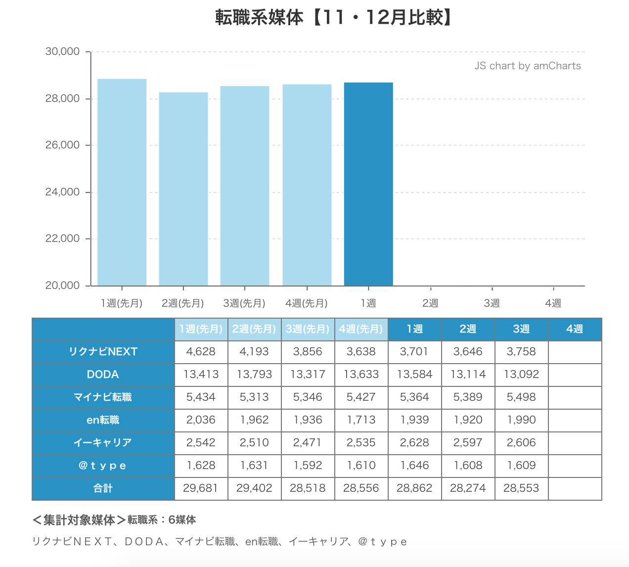 ウィークリー求人サイト掲載件数速報 2014年12月1週