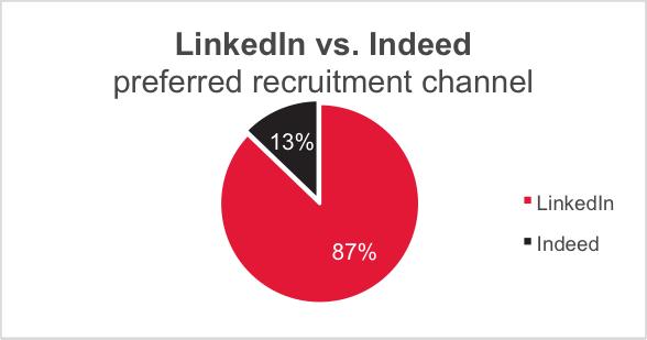 linkedin-vs-indeed