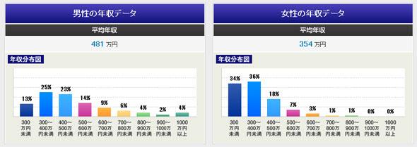 上場企業で働く人の平均年収は604万円――最も高い会社は?