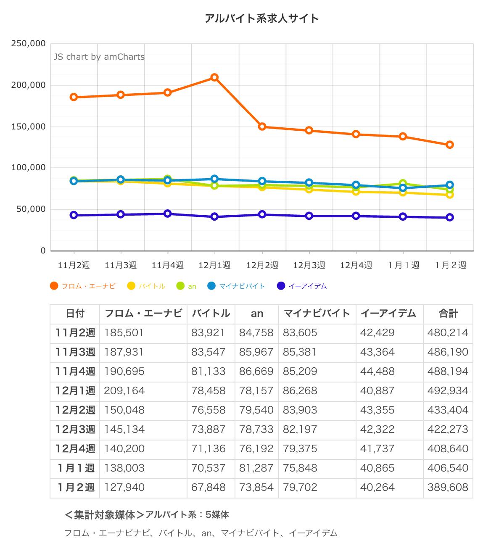 ウィークリー求人サイト掲載件数速報 2015年1月4週