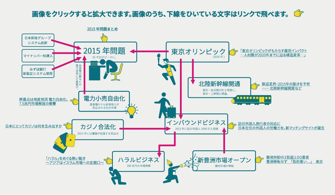 2015まとめインフォグラフィック