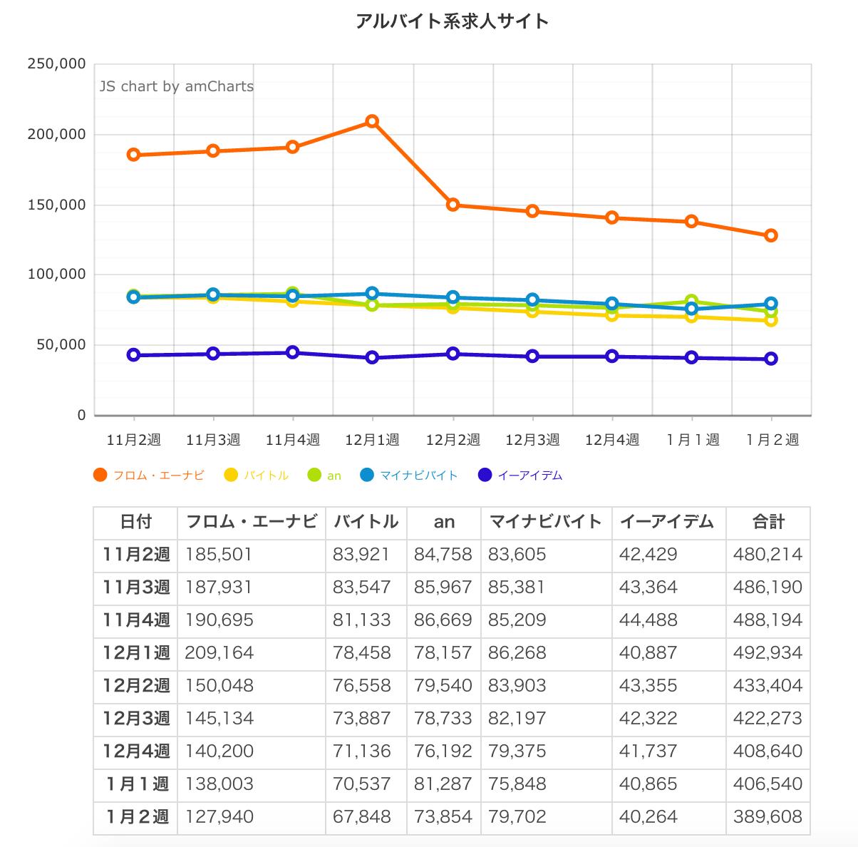 ウィークリー求人サイト掲載件数速報 2015年1月2週