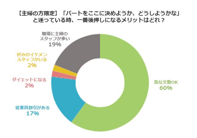 6割以上の主婦が「専業主婦」より「パート主婦」の方が幸せと回答~主婦のパート探しに関する調査~