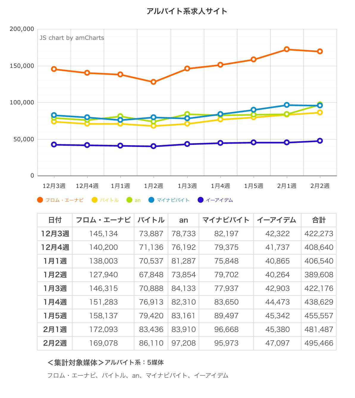 ウィークリー求人サイト掲載件数速報 2015年2月2週