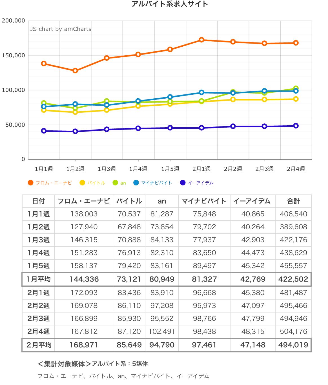 ウィークリー求人サイト掲載件数速報 2015年2月4週