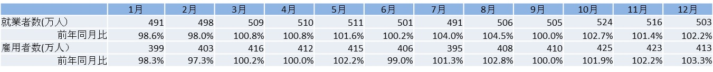 国内の人材市場動向数値 (建設業界編)