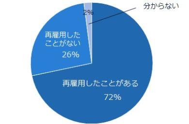出戻り(再雇用)経験ある人事担当者は72%、制度化している企業はまだ少数