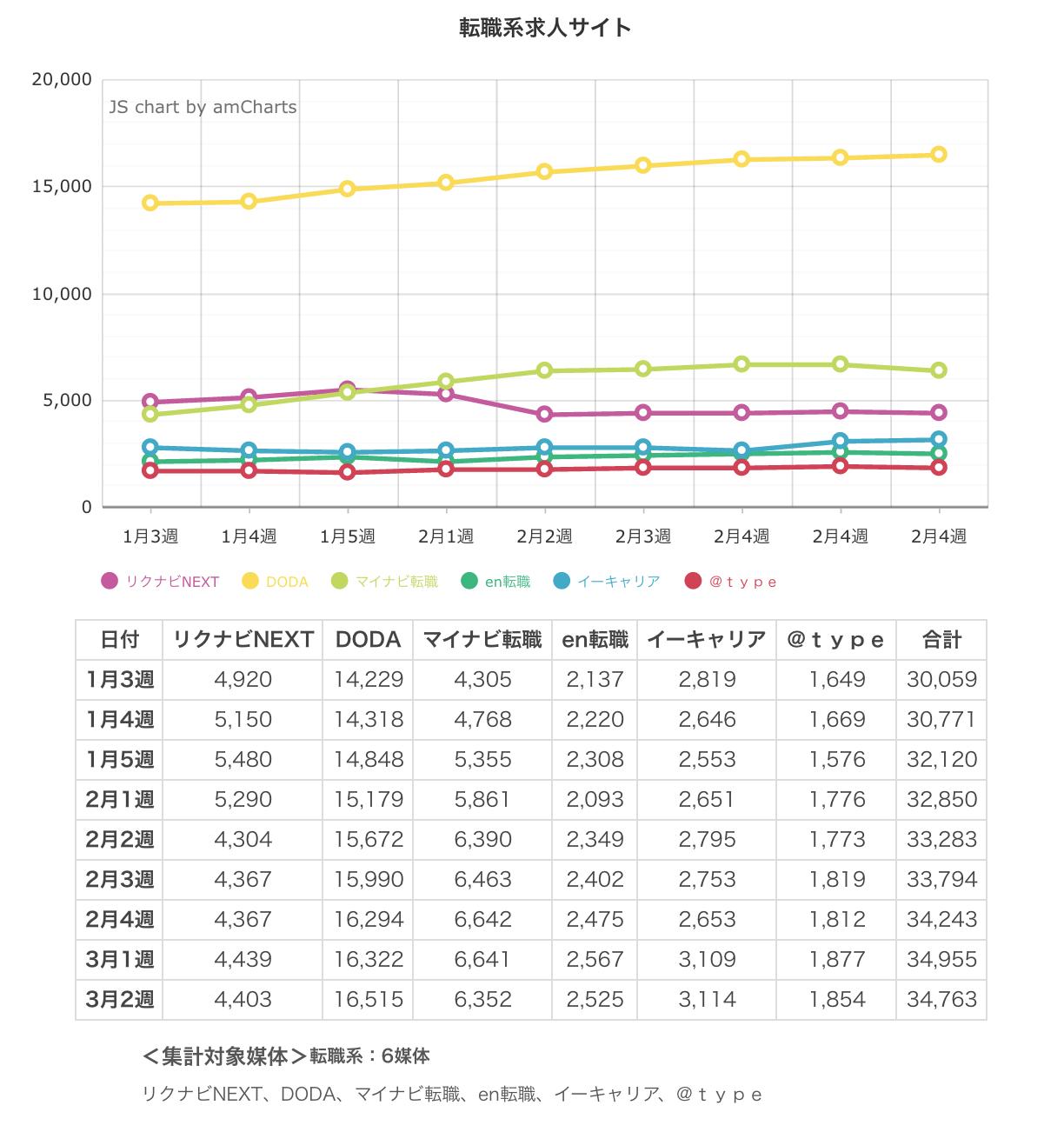 ウィークリー求人サイト掲載件数速報 2015年3月2週