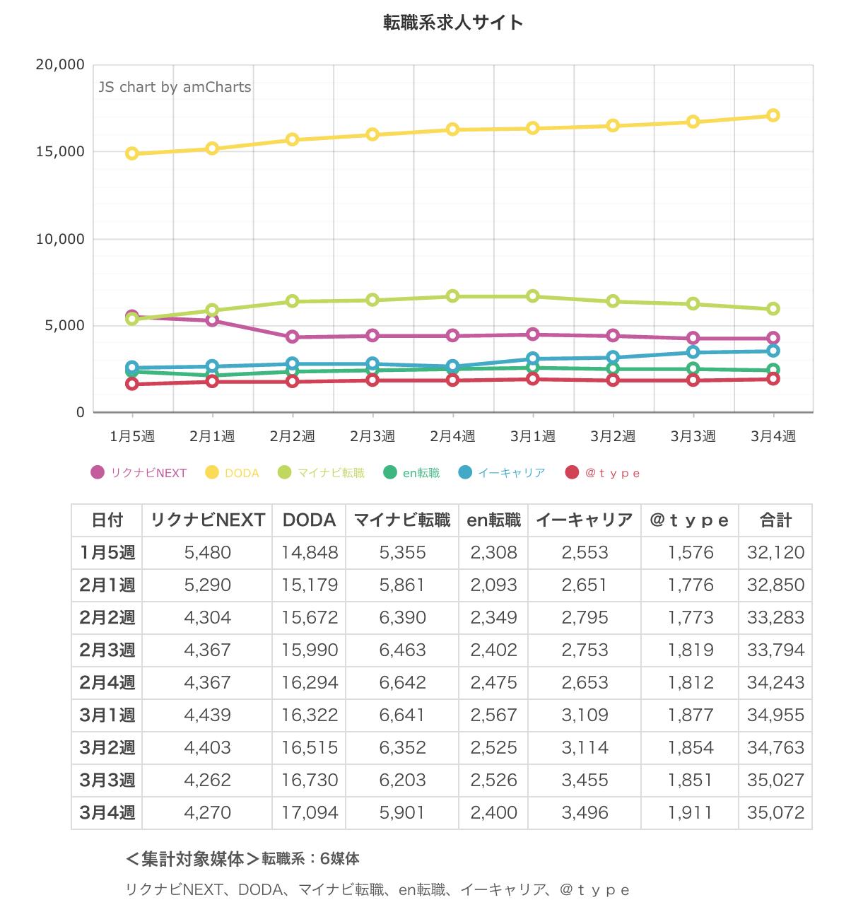 ウィークリー求人サイト掲載件数速報 2015年3月4週