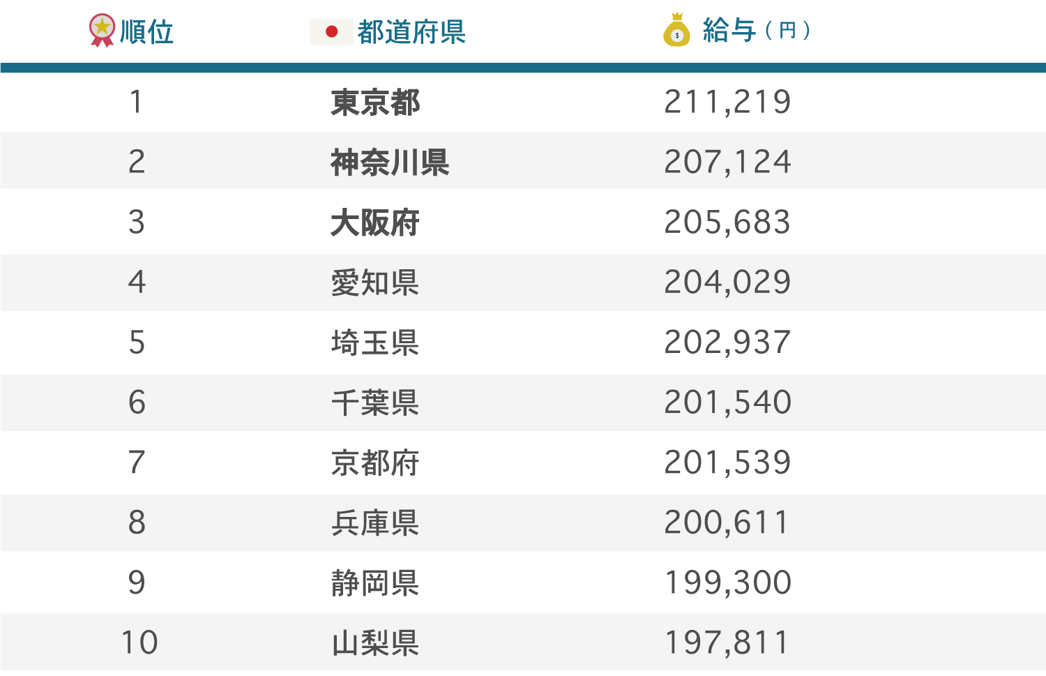 Prefectures_ranking
