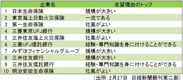 就活人気トップ10は全て銀行・保険 これでこの国は成長するのだろうか