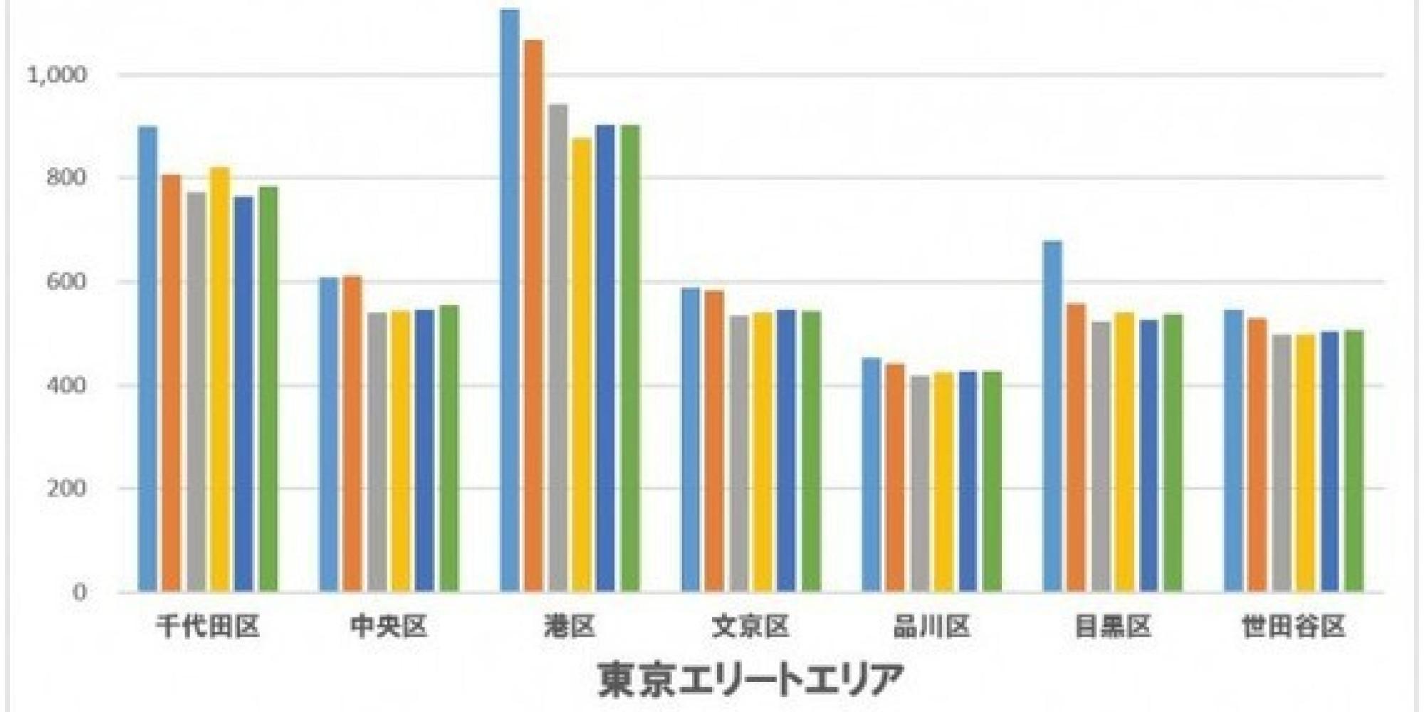 東京23区のうち5年間で平均所得が20%以上も下がった2つの区とは?