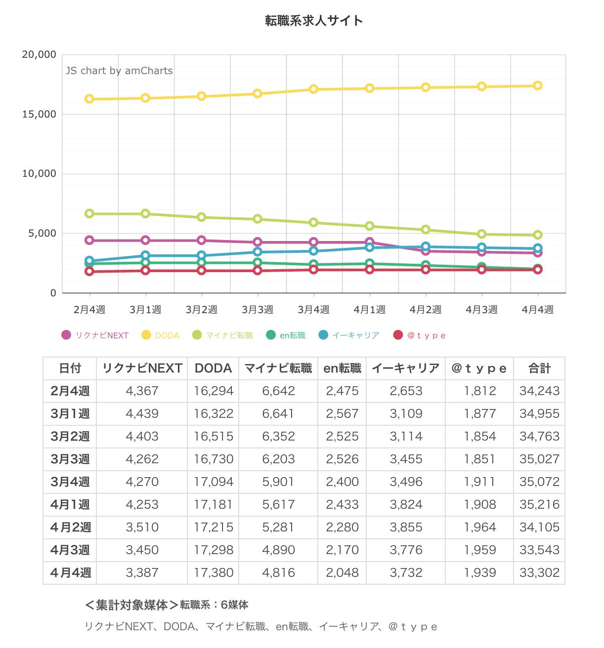 ウィークリー求人サイト掲載件数速報 2015年4月4週