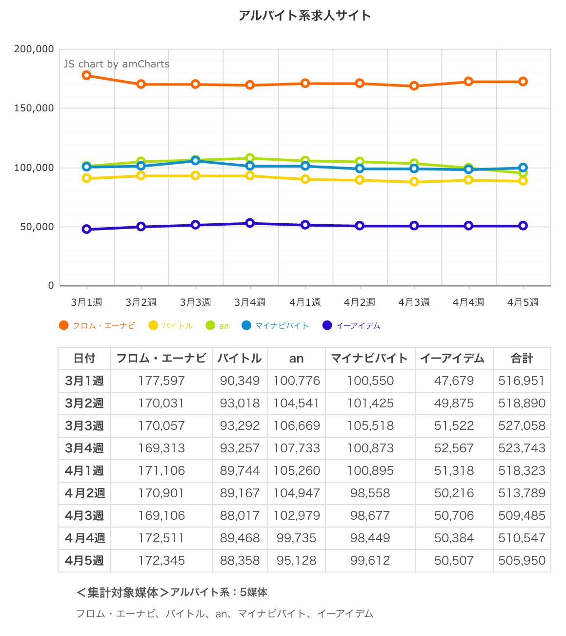 ウィークリー求人サイト掲載件数速報 2015年4月5週