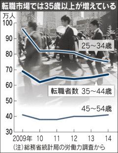 「転職35歳まで」変化 中高年で増加傾向 海外展開・新事業…管理職引き合い
