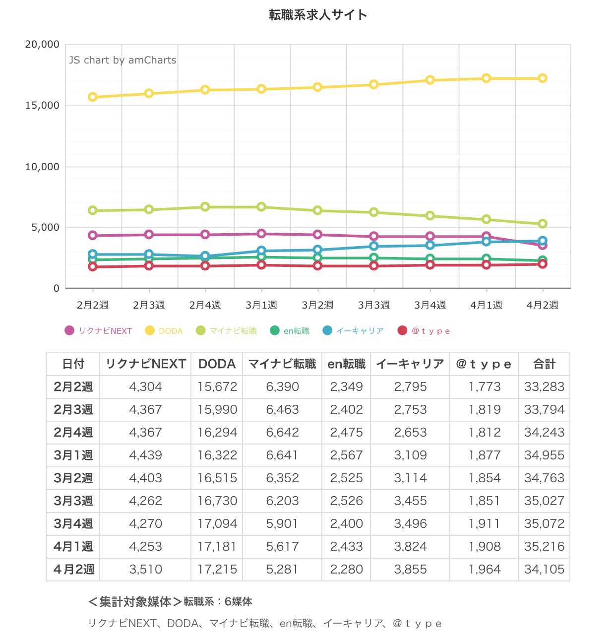 ウィークリー求人サイト掲載件数速報 2015年4月2週