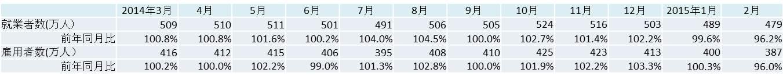 ヒューマンタッチ 国内の人材市場動向数値 (建設業界編)4月を発表