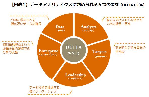 人事データ活用で結果を出すための5つの要点(前編)
