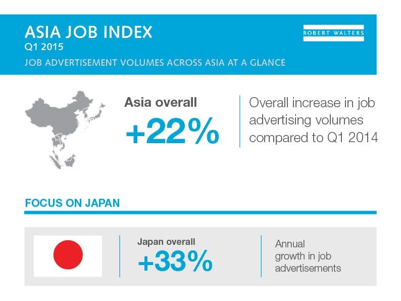 アジアの求人広告数、IT関連が前年同期比54%増でトップ
