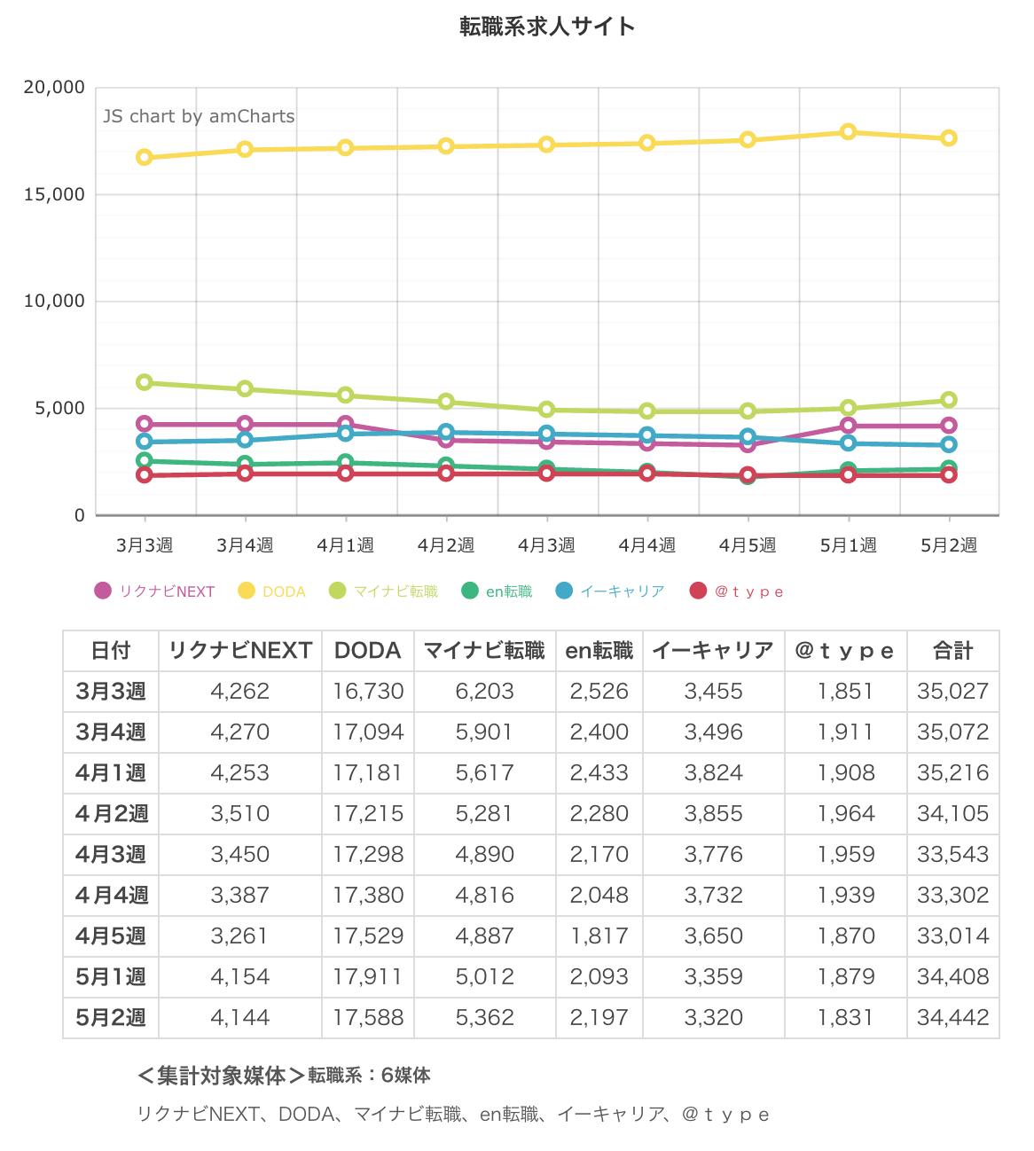ウィークリー求人サイト掲載件数速報 2015年5月2週