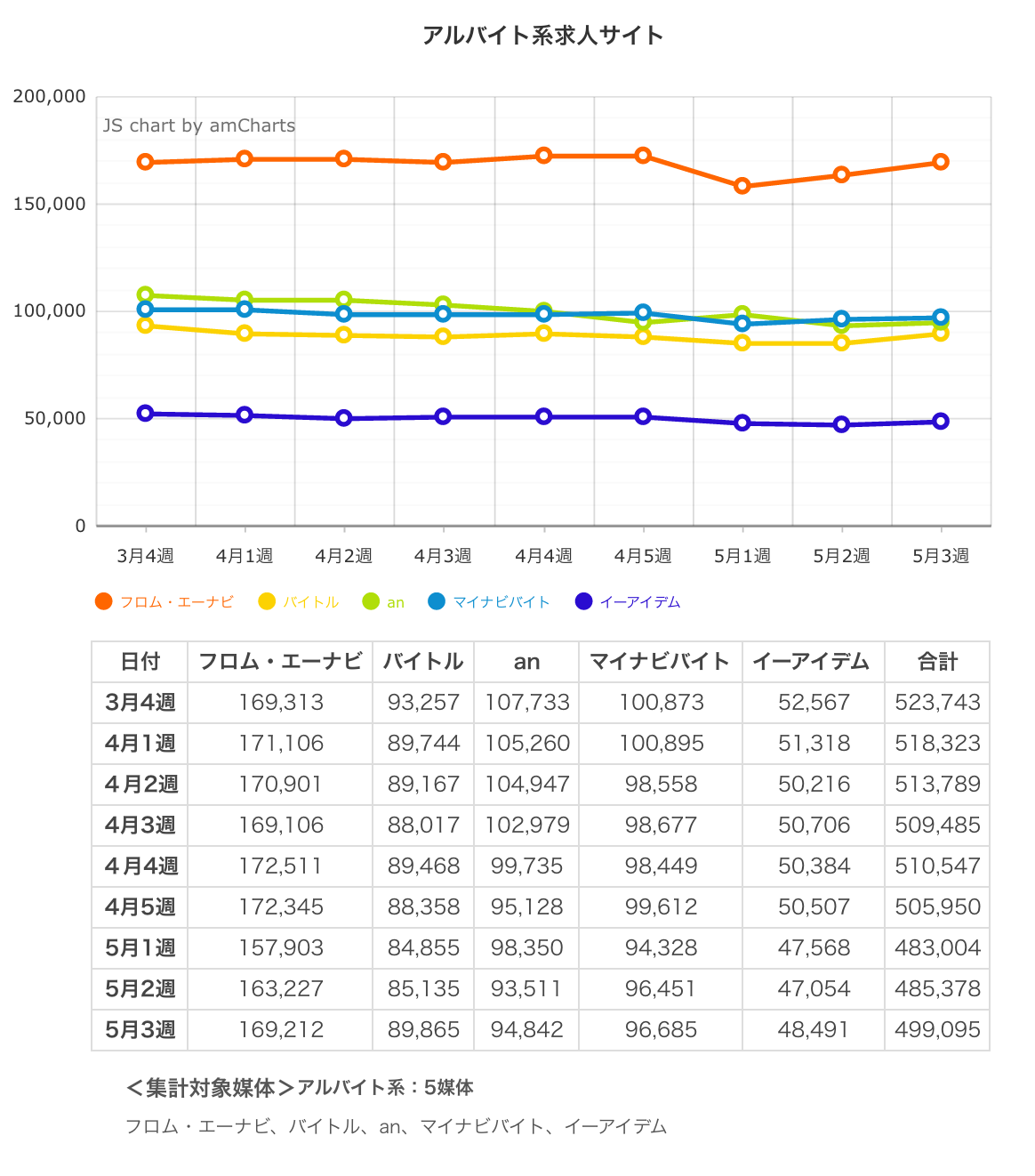 ウィークリー求人サイト掲載件数速報 2015年5月3週
