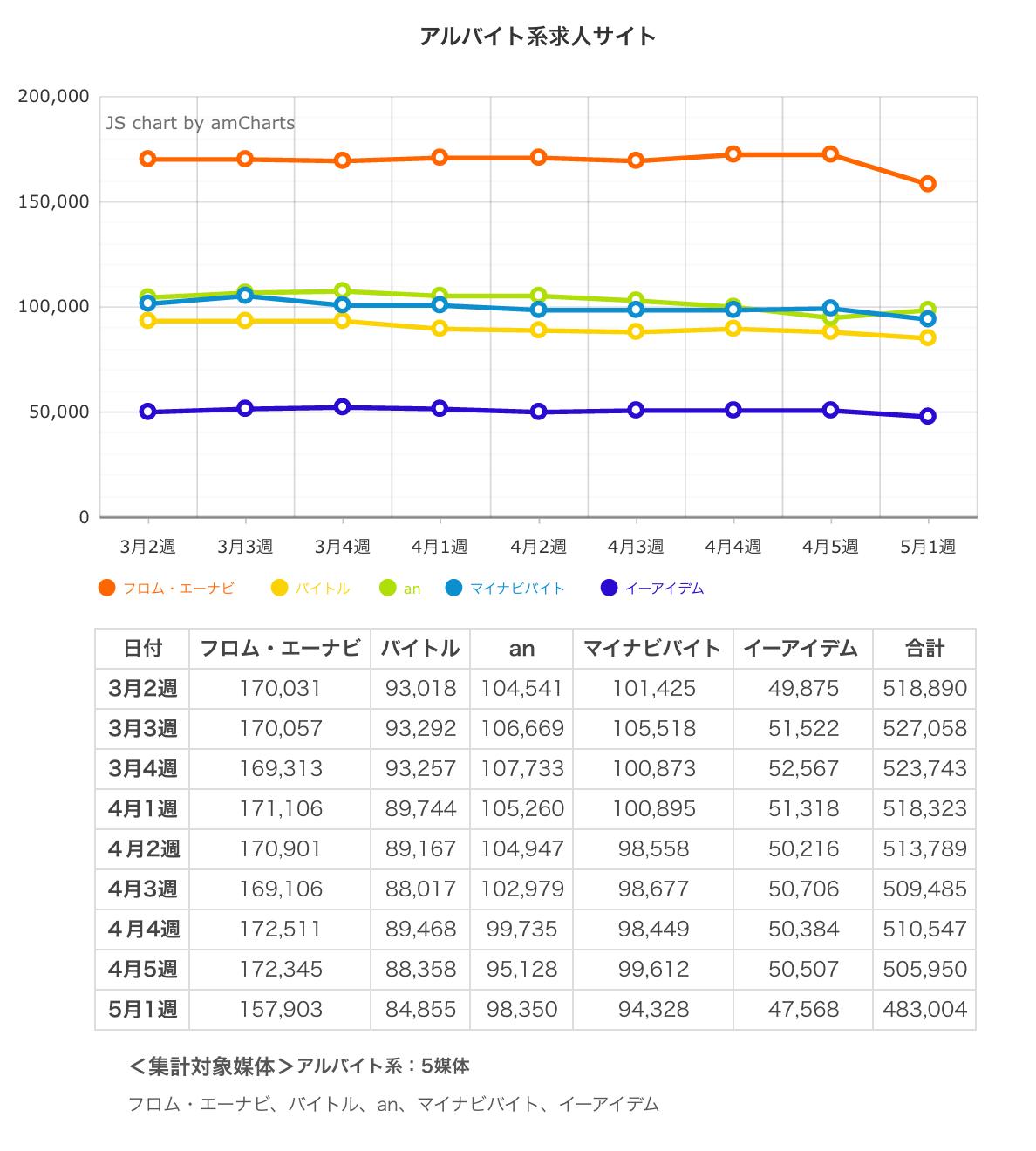 ウィークリー求人サイト掲載件数速報 2015年5月1週