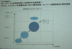 マレーシア、タイのIT人材単価 20年には日本並みに
