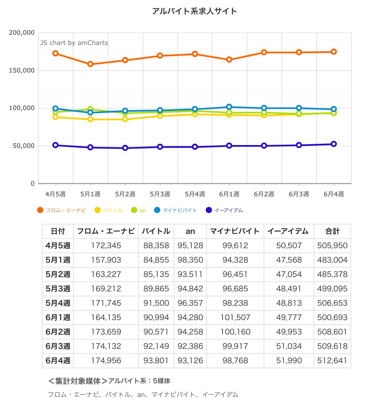 ウィークリー求人サイト掲載件数速報 2015年6月4週