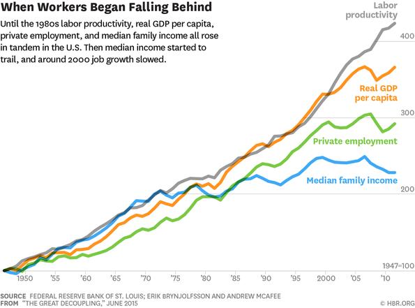 企業ばかりが儲かって、賃金が上がらないのはテクノロジーのせい? IT革命の敗者はオフィスワーカーだ