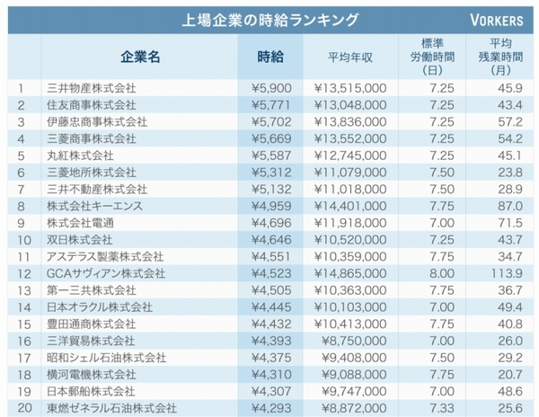 """上場企業の""""時給""""、トップ5はすべて総合商社……上位7社は5千円超"""