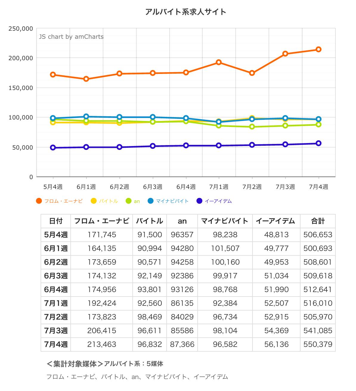 ウィークリー求人サイト掲載件数速報 2015年7月4週